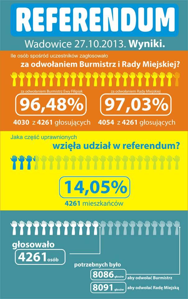 referendum - wyniki